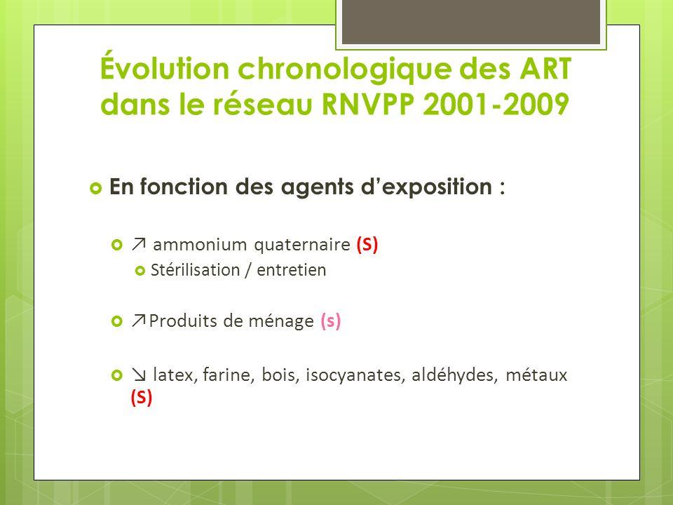 Évolution chronologique des ART dans le réseau RNVPP 2001-2009 En fonction des agents dexposition : ammonium quaternaire (S) Stérilisation / entretien