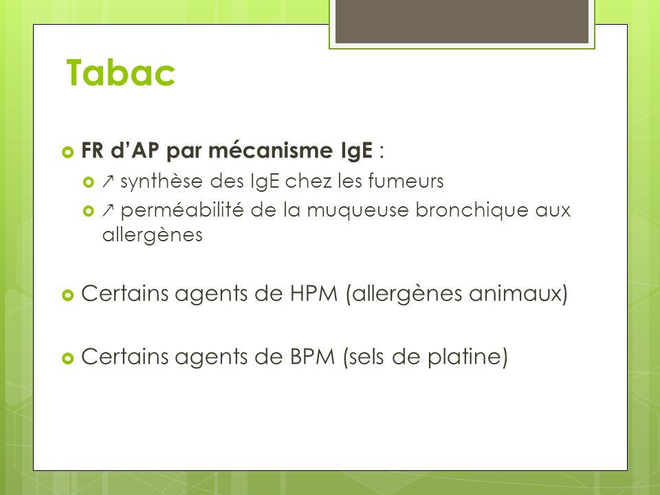 Tabac FR dAP par mécanisme IgE : synthèse des IgE chez les fumeurs perméabilité de la muqueuse bronchique aux allergènes Certains agents de HPM (aller