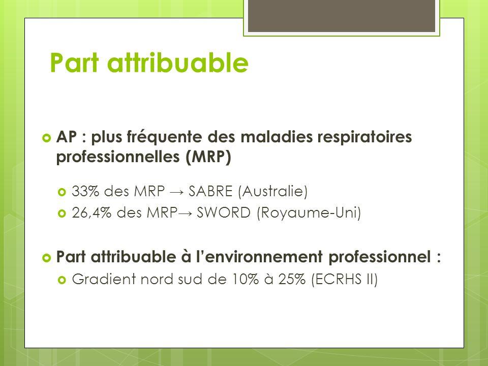 Part attribuable AP : plus fréquente des maladies respiratoires professionnelles (MRP) 33% des MRP SABRE (Australie) 26,4% des MRP SWORD (Royaume-Uni)