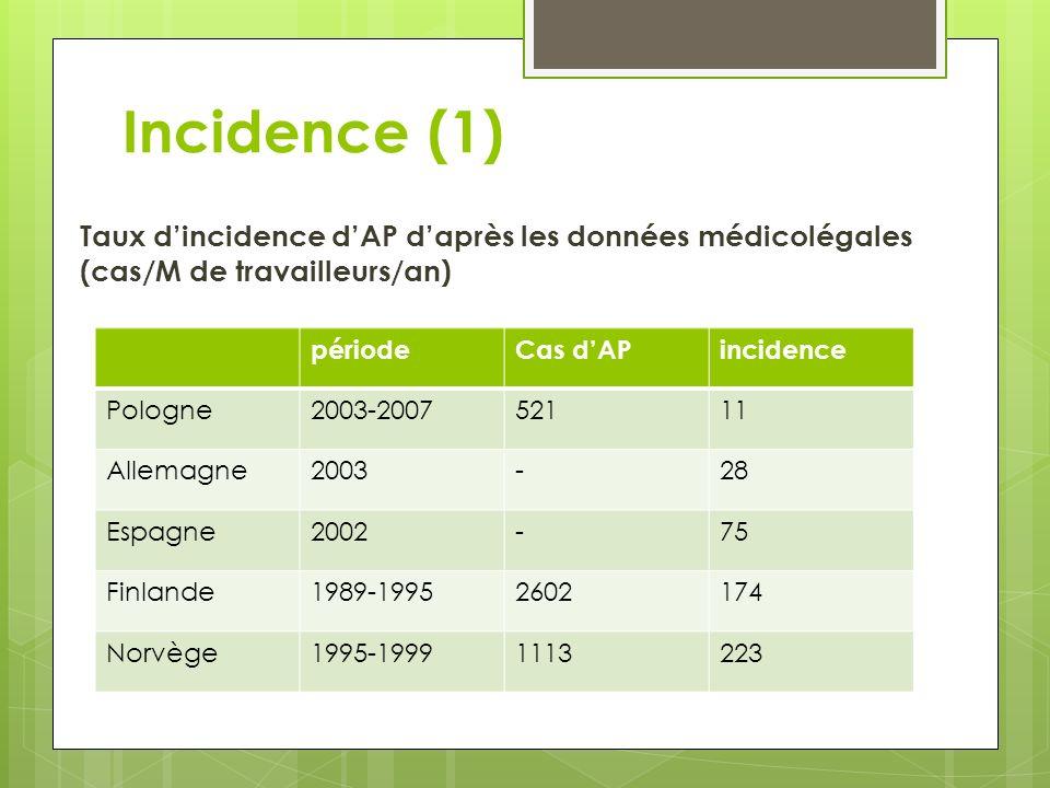 Incidence (1) Taux dincidence dAP daprès les données médicolégales (cas/M de travailleurs/an) périodeCas dAPincidence Pologne2003-200752111 Allemagne2