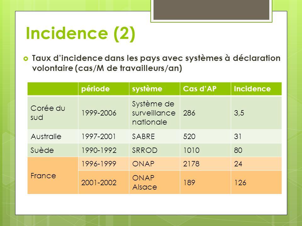 Incidence (2) Taux dincidence dans les pays avec systèmes à déclaration volontaire (cas/M de travailleurs/an) périodesystèmeCas dAPIncidence Corée du