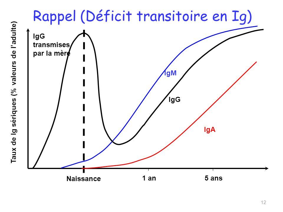Naissance 1 an Taux de Ig sériques (% valeurs de ladulte) IgG transmises par la mère IgM IgG IgA Rappel (Déficit transitoire en Ig) 12 5 ans