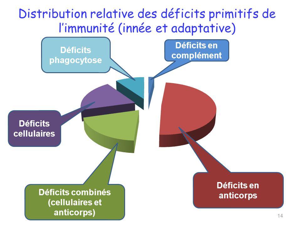Distribution relative des déficits primitifs de limmunité (innée et adaptative) 14 Déficits combinés (cellulaires et anticorps) Déficits en anticorps Déficits cellulaires Déficits phagocytose Déficits en complément