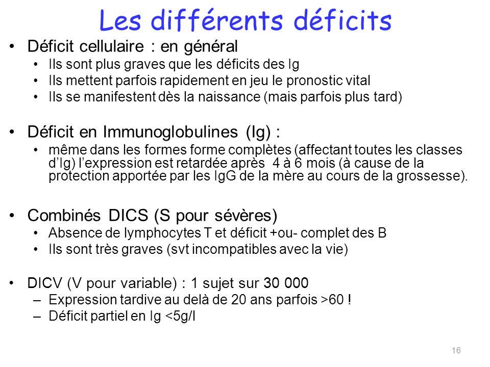 Les différents déficits Déficit cellulaire : en général Ils sont plus graves que les déficits des Ig Ils mettent parfois rapidement en jeu le pronostic vital Ils se manifestent dès la naissance (mais parfois plus tard) Déficit en Immunoglobulines (Ig) : même dans les formes forme complètes (affectant toutes les classes dIg) lexpression est retardée après 4 à 6 mois (à cause de la protection apportée par les IgG de la mère au cours de la grossesse).