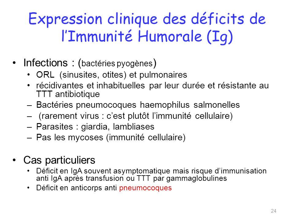 Expression clinique des déficits de lImmunité Humorale (Ig) Infections : ( bactéries pyogènes ) ORL (sinusites, otites) et pulmonaires récidivantes et inhabituelles par leur durée et résistante au TTT antibiotique –Bactéries pneumocoques haemophilus salmonelles – (rarement virus : cest plutôt limmunité cellulaire) –Parasites : giardia, lambliases –Pas les mycoses (immunité cellulaire) Cas particuliers Déficit en IgA souvent asymptomatique mais risque dimmunisation anti IgA après transfusion ou TTT par gammaglobulines Déficit en anticorps anti pneumocoques 24
