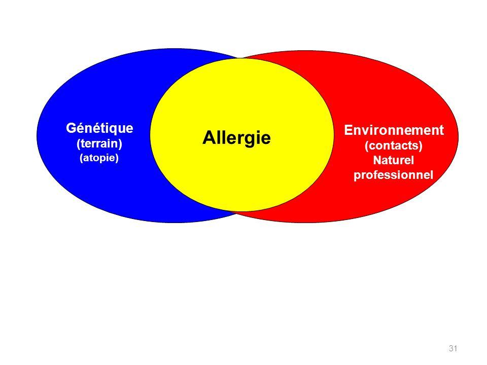 Génétique (terrain) (atopie) Environnement (contacts) Naturel professionnel Allergie 31