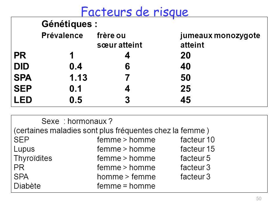 Facteurs de risque 50 Génétiques : Prévalencefrère ou jumeaux monozygote sœur atteint atteint PR1420 DID0.4640 SPA1.13750 SEP0.1425 LED0.5345 Sexe : hormonaux .