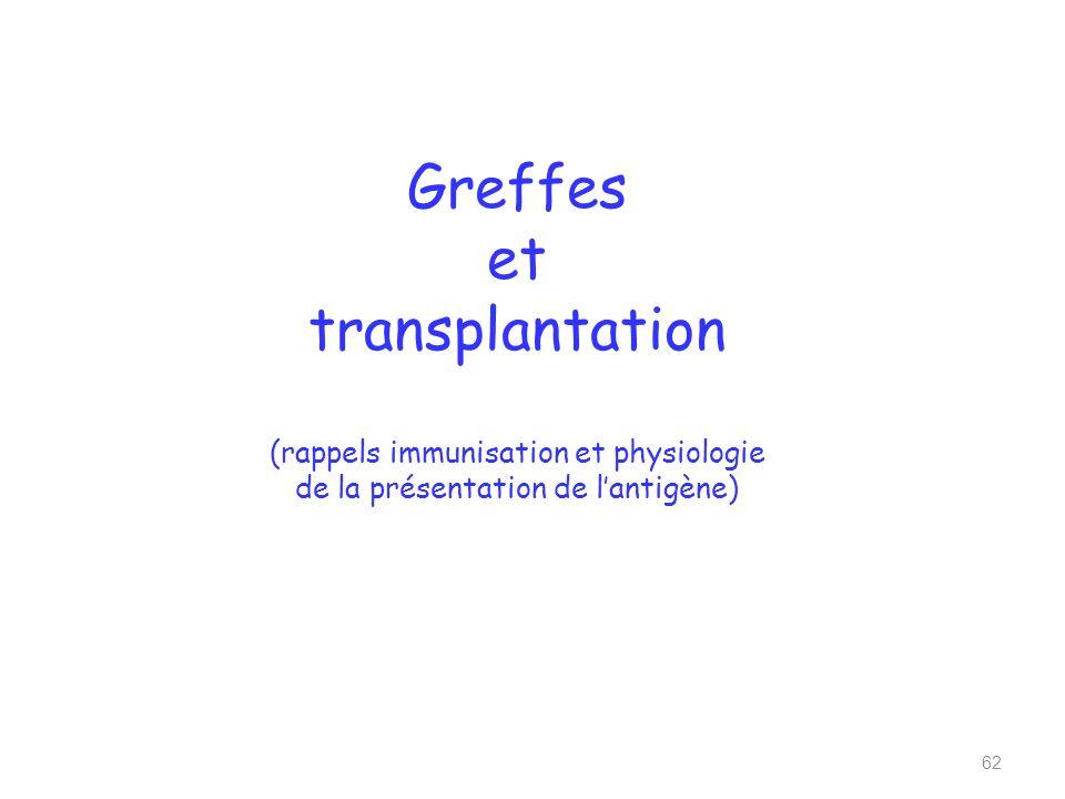 Greffes et transplantation (rappels immunisation et physiologie de la présentation de lantigène) 62