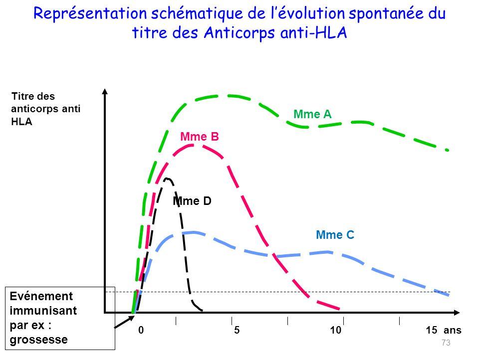 Titre des anticorps anti HLA 051015 ans Représentation schématique de lévolution spontanée du titre des Anticorps anti-HLA Evénement immunisant par ex : grossesse 73 Mme A Mme B Mme C Mme D