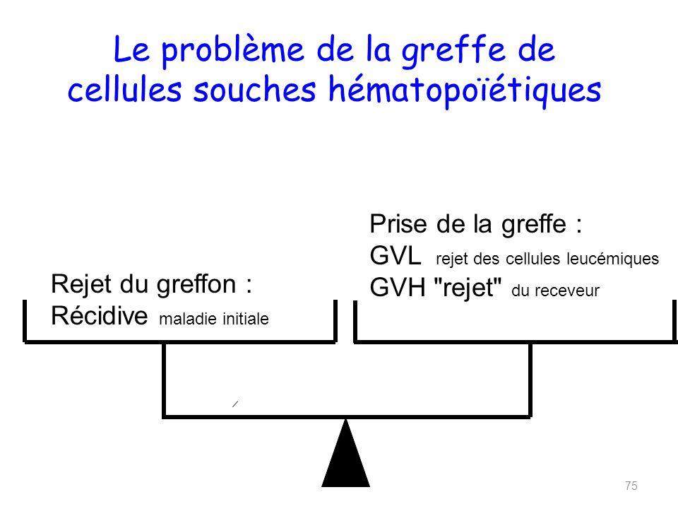 Le problème de la greffe de cellules souches hématopoïétiques 75 Rejet du greffon : Récidive maladie initiale Prise de la greffe : GVL rejet des cellules leucémiques GVH rejet du receveur