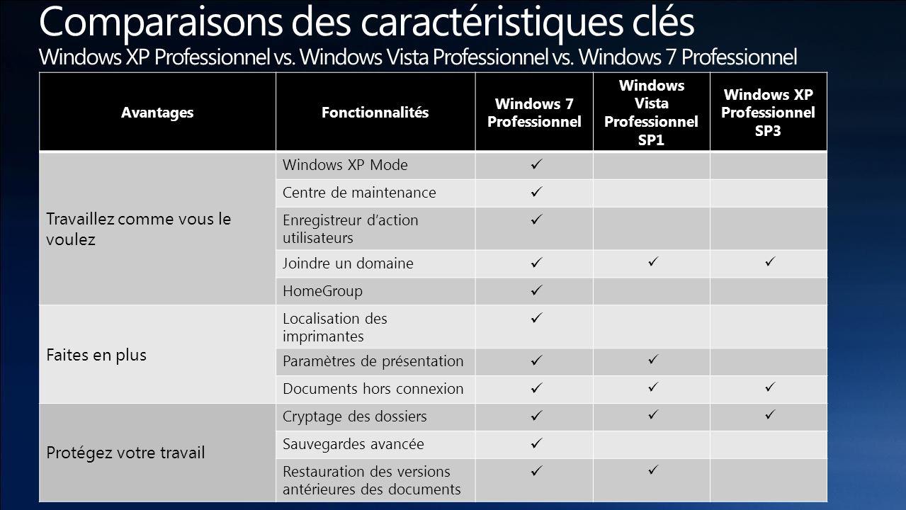 AvantagesFonctionnalités Windows 7 Professionnel Windows Vista Professionnel SP1 Windows XP Professionnel SP3 Travaillez comme vous le voulez Windows