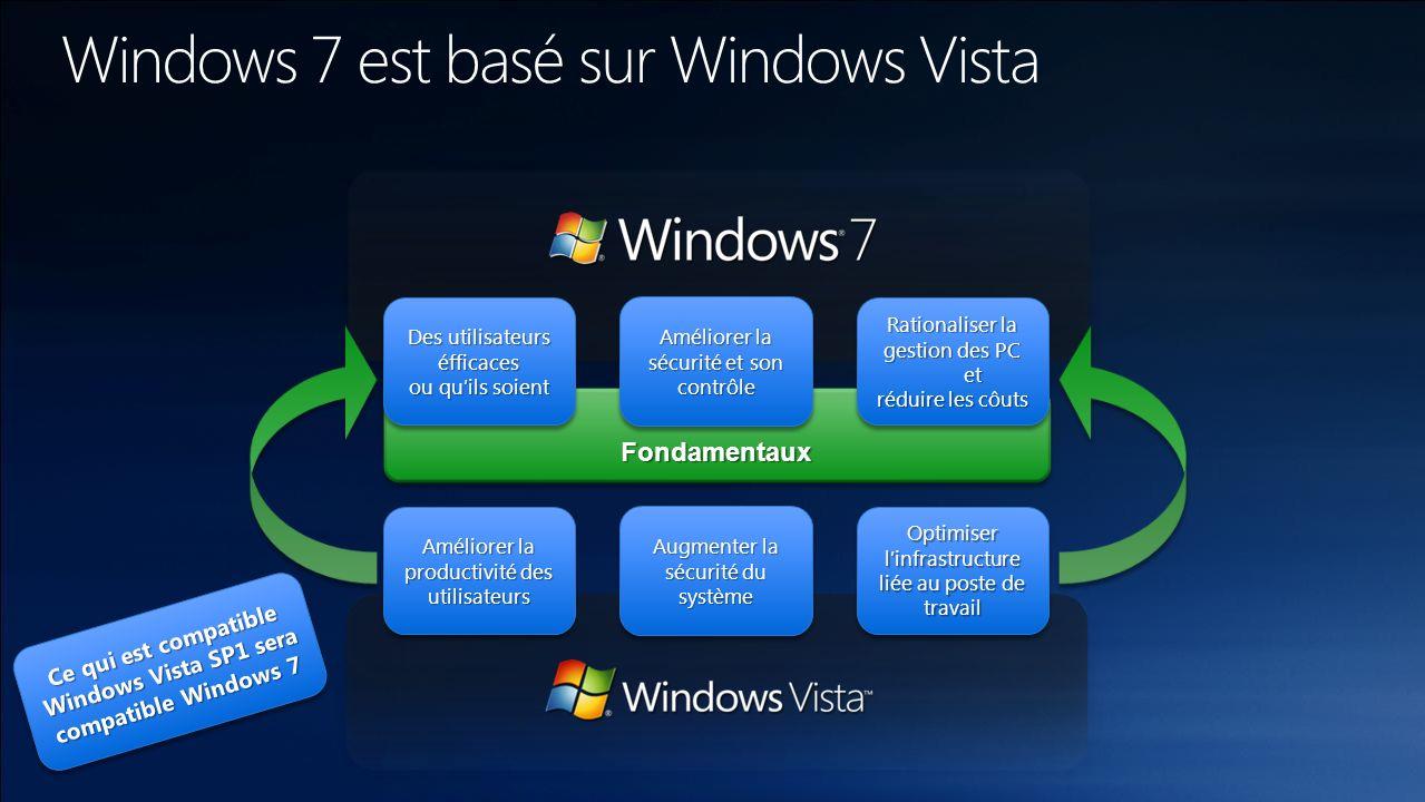 Windows 7, dans la continuité Windows Vista, de profonds changements Renforcement de la sécuritéRenforcement de la sécurité Pile réseauPile réseau Modèle de piloteModèle de pilote Format dImageFormat dImage Compatibilité avec Windows Vista est un but Le déploiement de Windows Vista aujourdhui facilitera la migration future vers Windows 7 Les outils et les processus de gestion des images systèmes sont cohérents entre les deux systèmes d exploitation Les outils de déploiement créés pour Windows Vista resteront valables pour Windows 7 via des mises à jour La gestion des postes de travail après déploiement s effectuera avec les mêmes outils et les mêmes processus pour les deux systèmes d exploitation Les principes de base de la compatibilité des appareils et des applications restent les mêmes entre Windows Vista et Windows 7