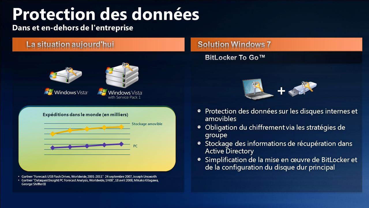 Protection des données sur les disques internes et amovibles Obligation du chiffrement via les stratégies de groupe Stockage des informations de récup