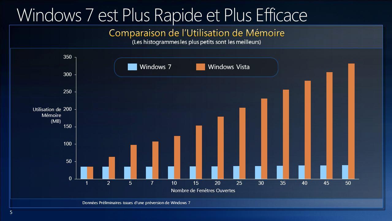6 Système ASystème BSystème C Windows VistaWindows 7 Données Préliminaires issues dune préversion de Windows 7