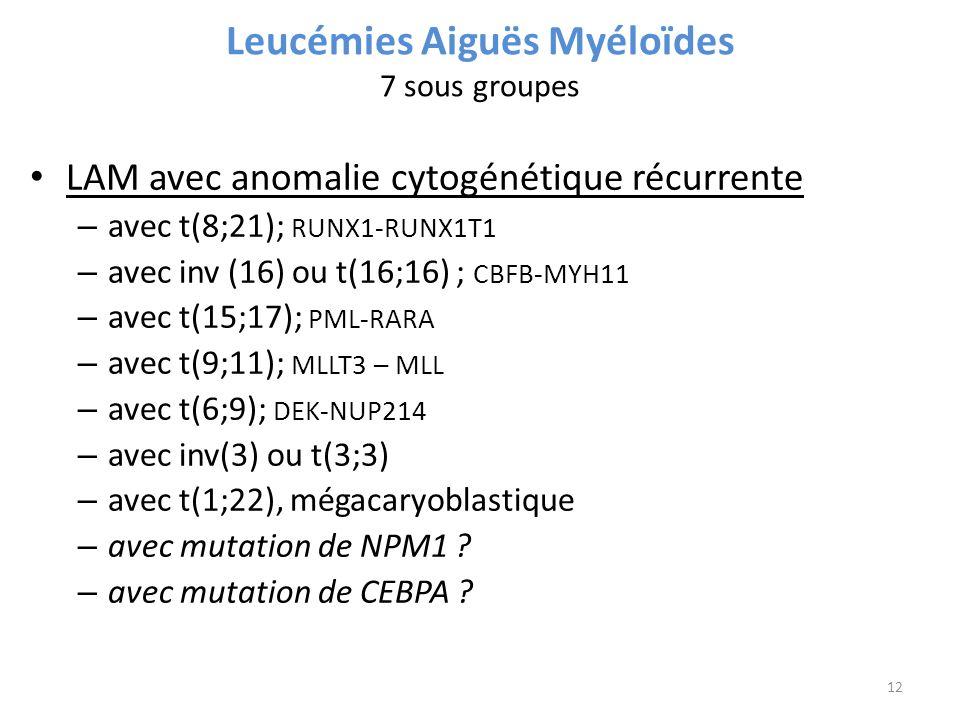 Leucémies Aiguës Myéloïdes 7 sous groupes LAM avec anomalie cytogénétique récurrente – avec t(8;21); RUNX1-RUNX1T1 – avec inv (16) ou t(16;16) ; CBFB-MYH11 – avec t(15;17); PML-RARA – avec t(9;11); MLLT3 – MLL – avec t(6;9); DEK-NUP214 – avec inv(3) ou t(3;3) – avec t(1;22), mégacaryoblastique – avec mutation de NPM1 .