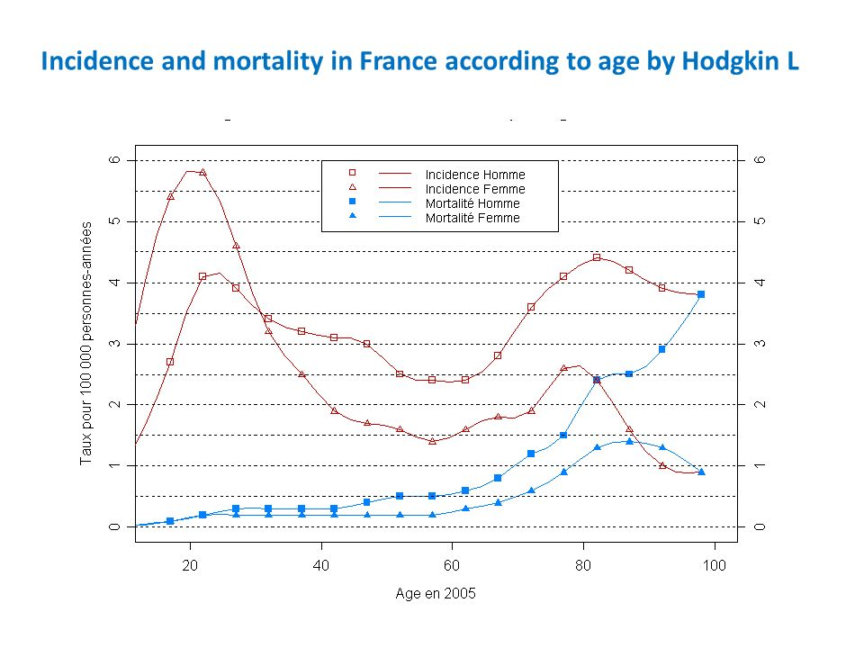 Incidence and mortality in France according to age by Hodgkin L