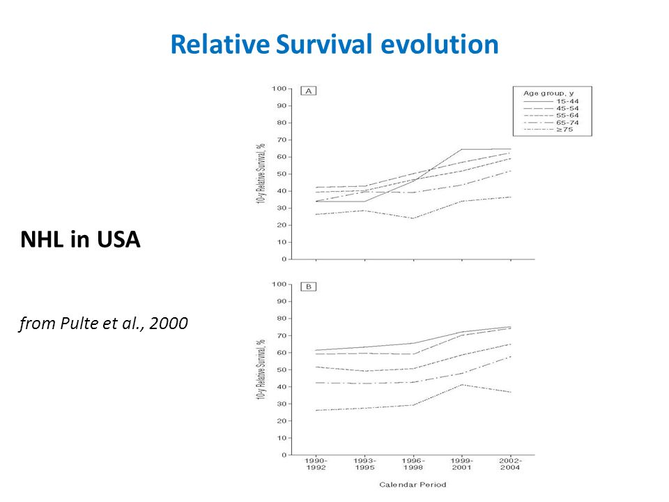 Relative Survival evolution NHL in USA from Pulte et al., 2000