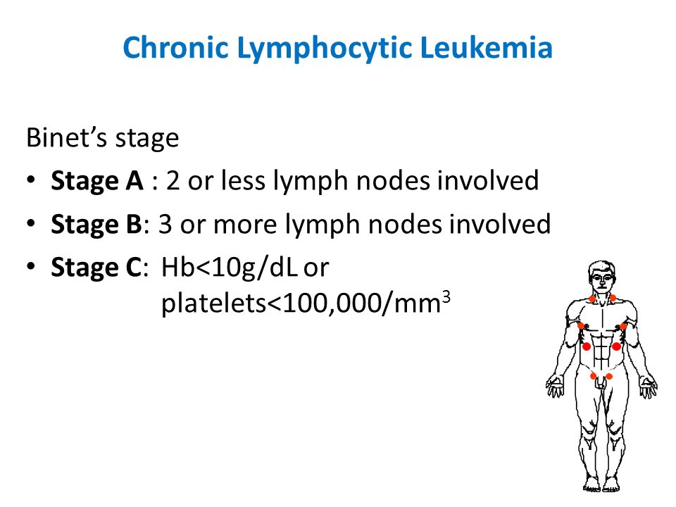 Chronic Lymphocytic Leukemia Binets stage Stage A : 2 or less lymph nodes involved Stage B: 3 or more lymph nodes involved Stage C: Hb<10g/dL or plate