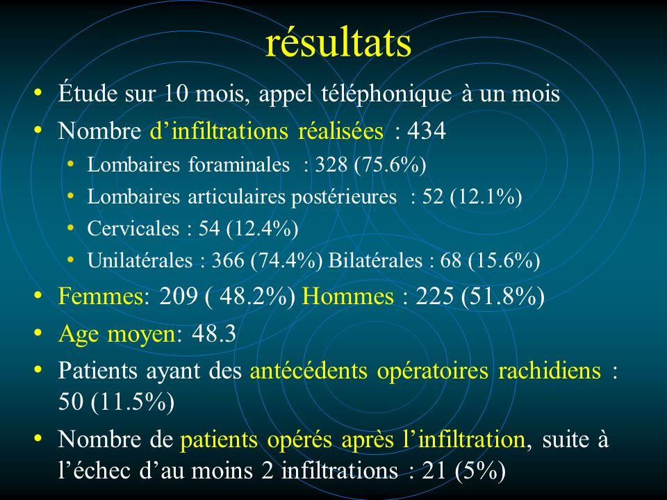 résultats Étude sur 10 mois, appel téléphonique à un mois Nombre dinfiltrations réalisées : 434 Lombaires foraminales : 328 (75.6%) Lombaires articulaires postérieures : 52 (12.1%) Cervicales : 54 (12.4%) Unilatérales : 366 (74.4%) Bilatérales : 68 (15.6%) Femmes: 209 ( 48.2%) Hommes : 225 (51.8%) Age moyen: 48.3 Patients ayant des antécédents opératoires rachidiens : 50 (11.5%) Nombre de patients opérés après linfiltration, suite à léchec dau moins 2 infiltrations : 21 (5%)