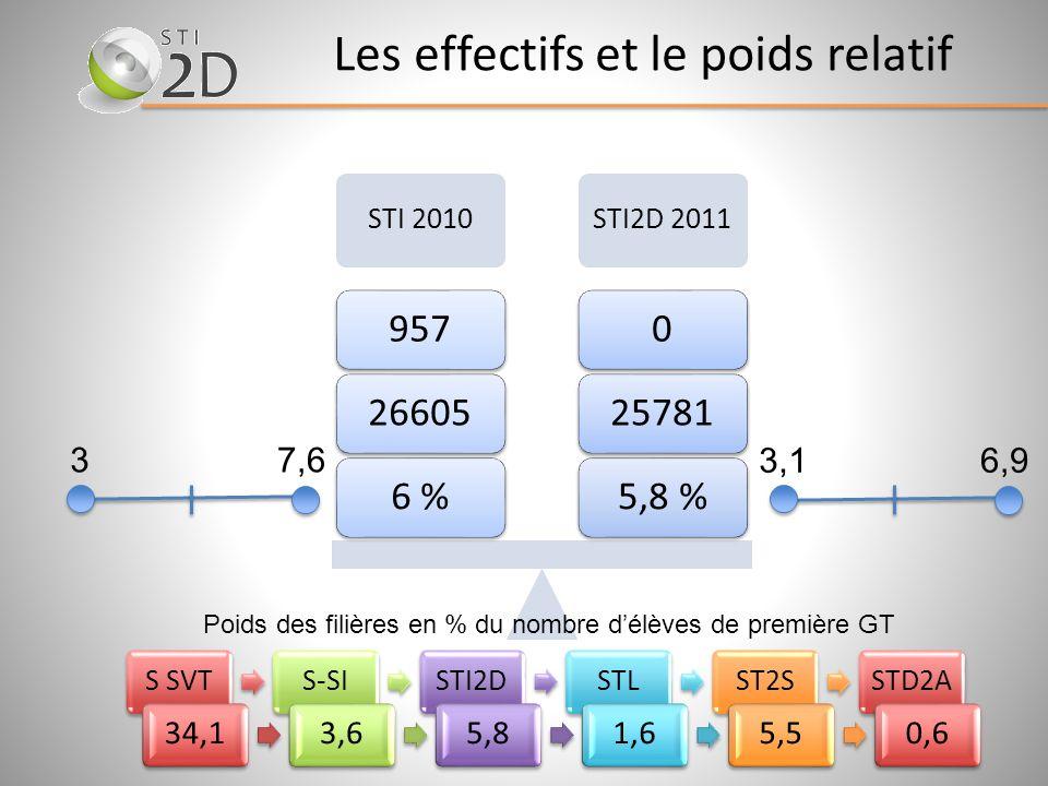 Les effectifs et le poids relatif STI 2010STI2D 2011 5,8 %2578106 %26605957 3,16,9 37,6 S SVTS-SISTI2DSTLST2SSTD2A 34,13,65,81,65,50,6 Poids des filiè