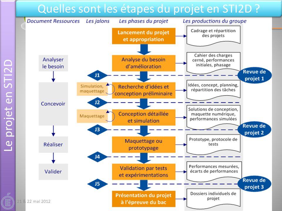 36 Le projet en STI2D Séminaire national STI2D - L'épreuve de projet - DT&PhT Quelles sont les étapes du projet en STI2D ? 21 & 22 mai 2012