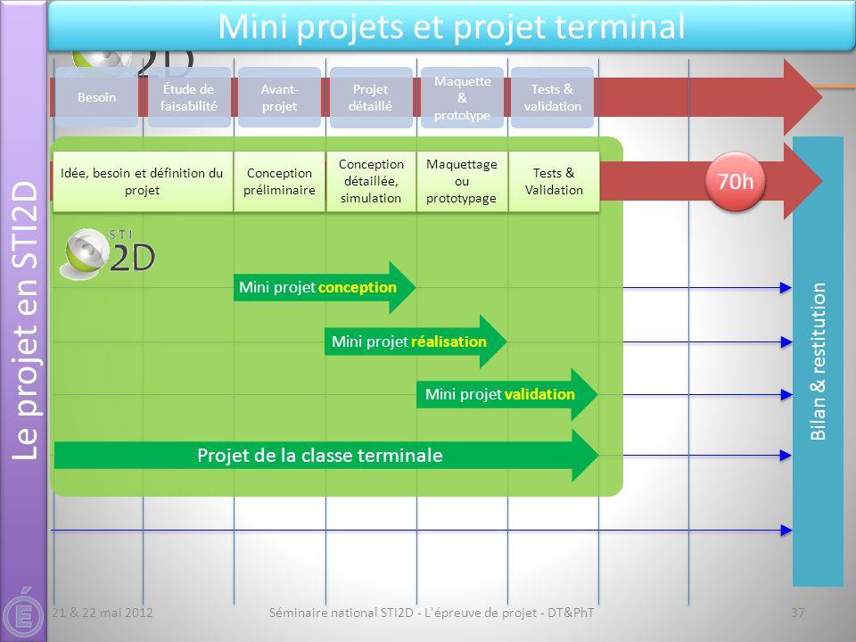 Bilan & restitution Séminaire national STI2D - L'épreuve de projet - DT&PhT37 Le projet en STI2D Mini projets et projet terminal Besoin Avant- projet
