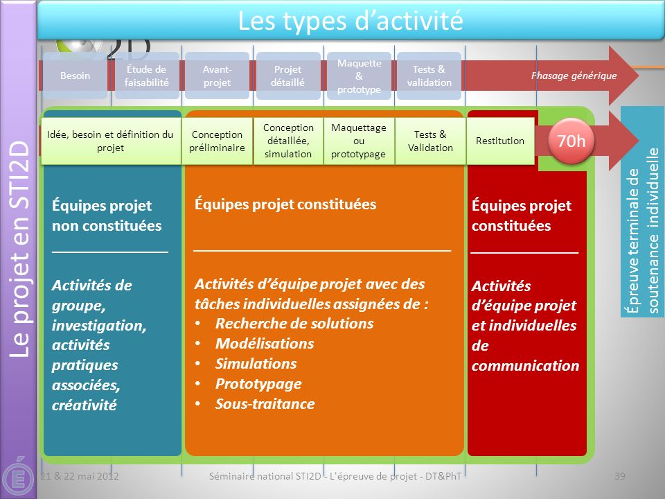 Épreuve terminale de soutenance individuelle Séminaire national STI2D - L'épreuve de projet - DT&PhT39 Le projet en STI2D Les types dactivité Phasage