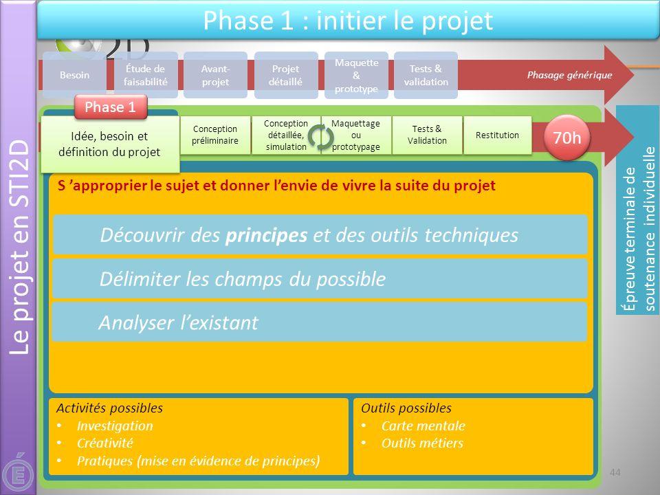 21 & 22 mai 2012Séminaire national STI2D - L'épreuve de projet - DT&PhT S approprier le sujet et donner lenvie de vivre la suite du projet Découvrir d
