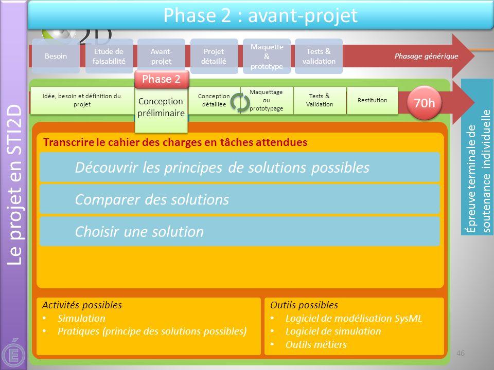 21 & 22 mai 2012Séminaire national STI2D - L'épreuve de projet - DT&PhT Transcrire le cahier des charges en tâches attendues Découvrir les principes d