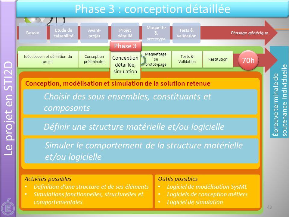 21 & 22 mai 2012Séminaire national STI2D - L'épreuve de projet - DT&PhT Conception, modélisation et simulation de la solution retenue Choisir des sous