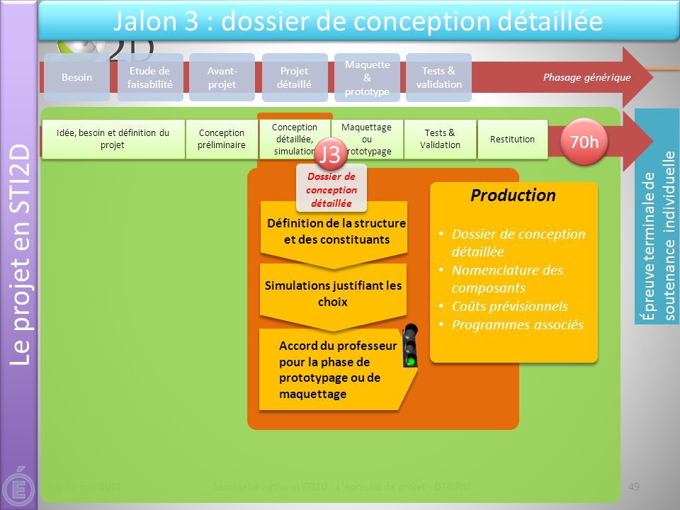 21 & 22 mai 2012Séminaire national STI2D - L'épreuve de projet - DT&PhT Phasage générique Avant- projet Projet détaillé Maquette & prototype Tests & v