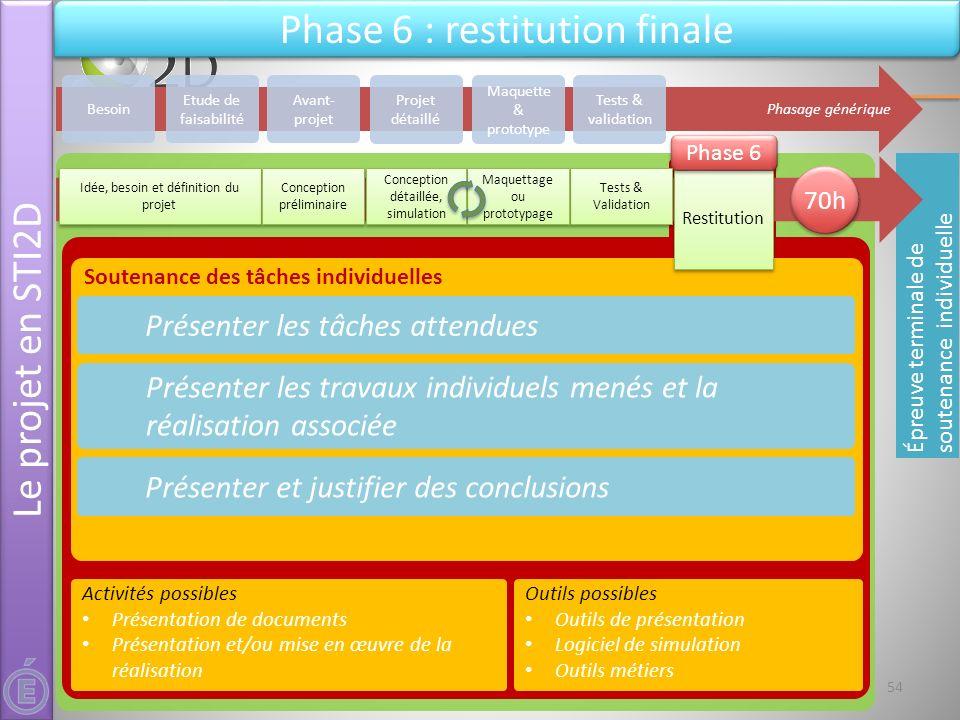 21 & 22 mai 2012Séminaire national STI2D - L'épreuve de projet - DT&PhT Soutenance des tâches individuelles Présenter les tâches attendues Présenter l