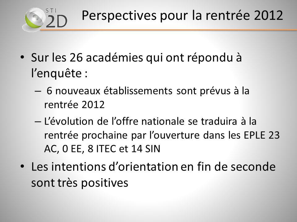 Perspectives pour la rentrée 2012 Sur les 26 académies qui ont répondu à lenquête : – 6 nouveaux établissements sont prévus à la rentrée 2012 – Lévolu