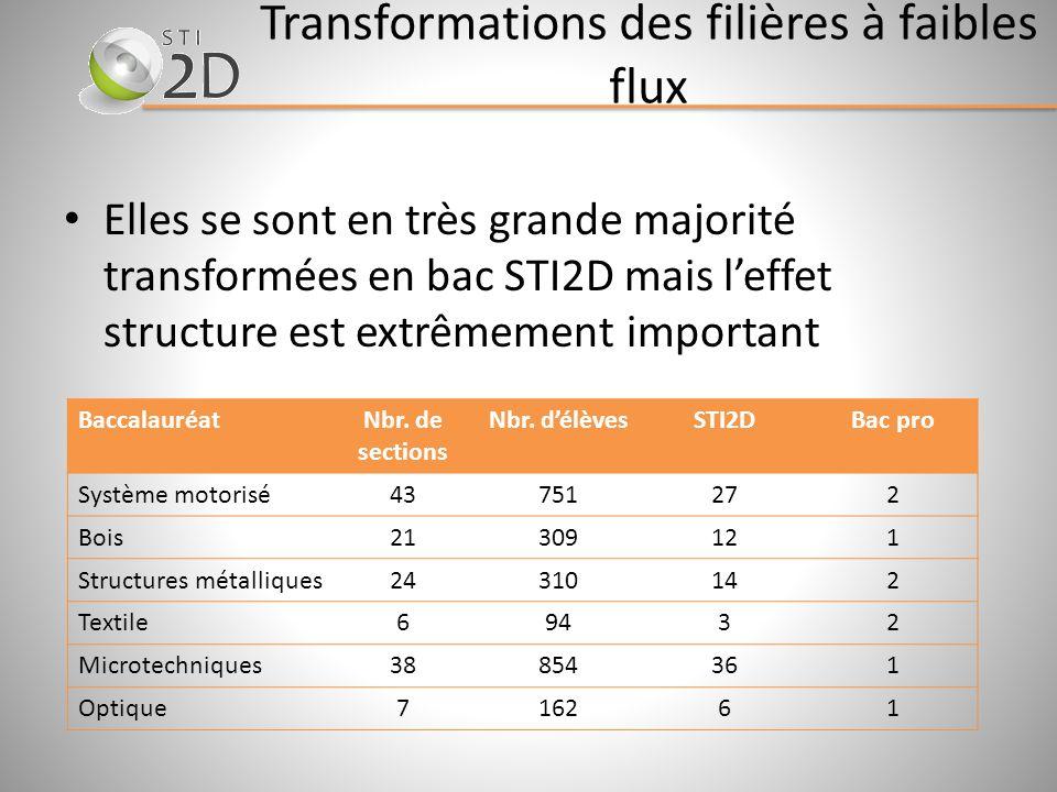 Transformations des filières à faibles flux Elles se sont en très grande majorité transformées en bac STI2D mais leffet structure est extrêmement impo