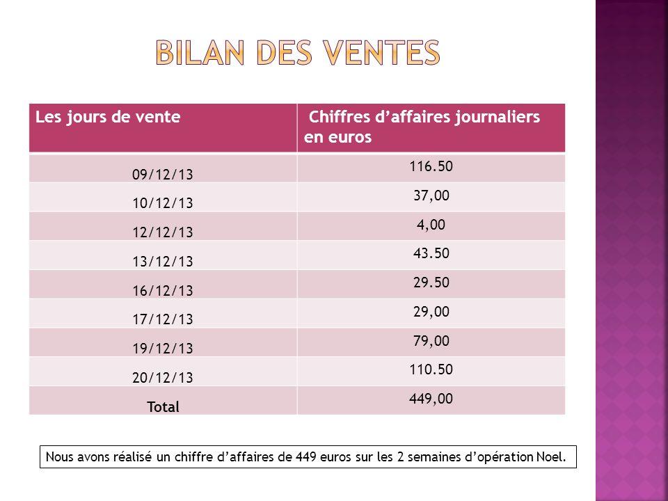 iffres daffaires journaliers en euros Les jours de vente Chiffres daffaires journaliers en euros 09/12/13 116.50 10/12/13 37,00 12/12/13 4,00 13/12/13