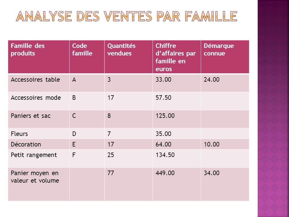 Famille des produits Code famille Quantités vendues Chiffre daffaires par famille en euros Démarque connue Accessoires tableA333.0024.00 Accessoires m