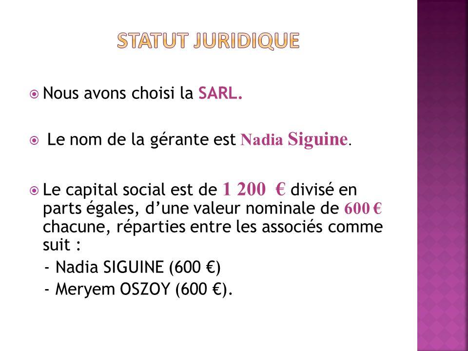 Nous avons choisi la SARL. Le nom de la gérante est Nadia Siguine. Le capital social est de 1 200 divisé en parts égales, dune valeur nominale de 600