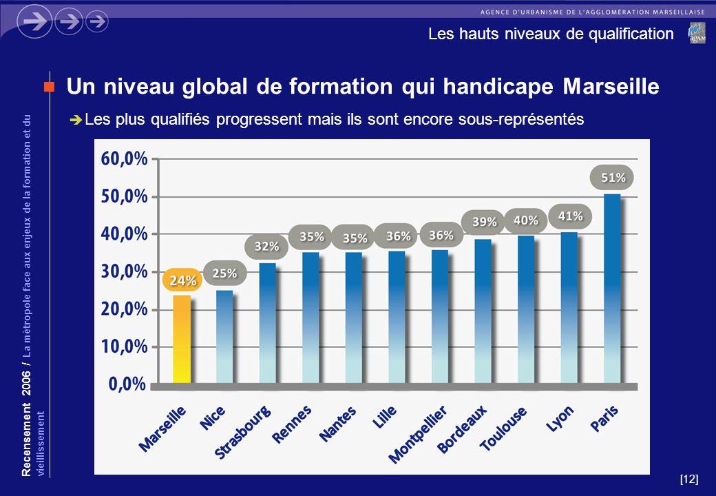 [12] Les hauts niveaux de qualification Un niveau global de formation qui handicape Marseille Les plus qualifiés progressent mais ils sont encore sous-représentés Recensement 2006 / La métropole face aux enjeux de la formation et du vieillissement