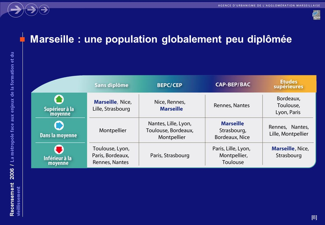 [8] Marseille : une population globalement peu diplômée Recensement 2006 / La métropole face aux enjeux de la formation et du vieillissement