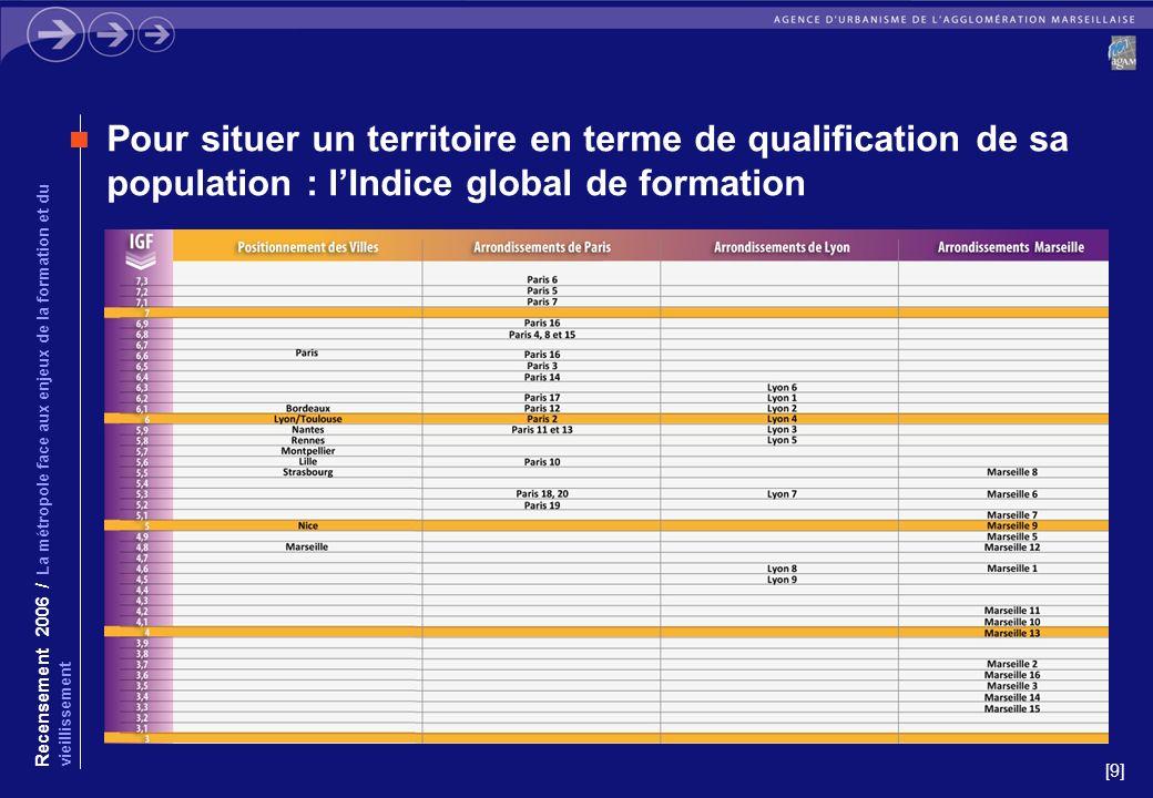 [9] Pour situer un territoire en terme de qualification de sa population : lIndice global de formation Recensement 2006 / La métropole face aux enjeux