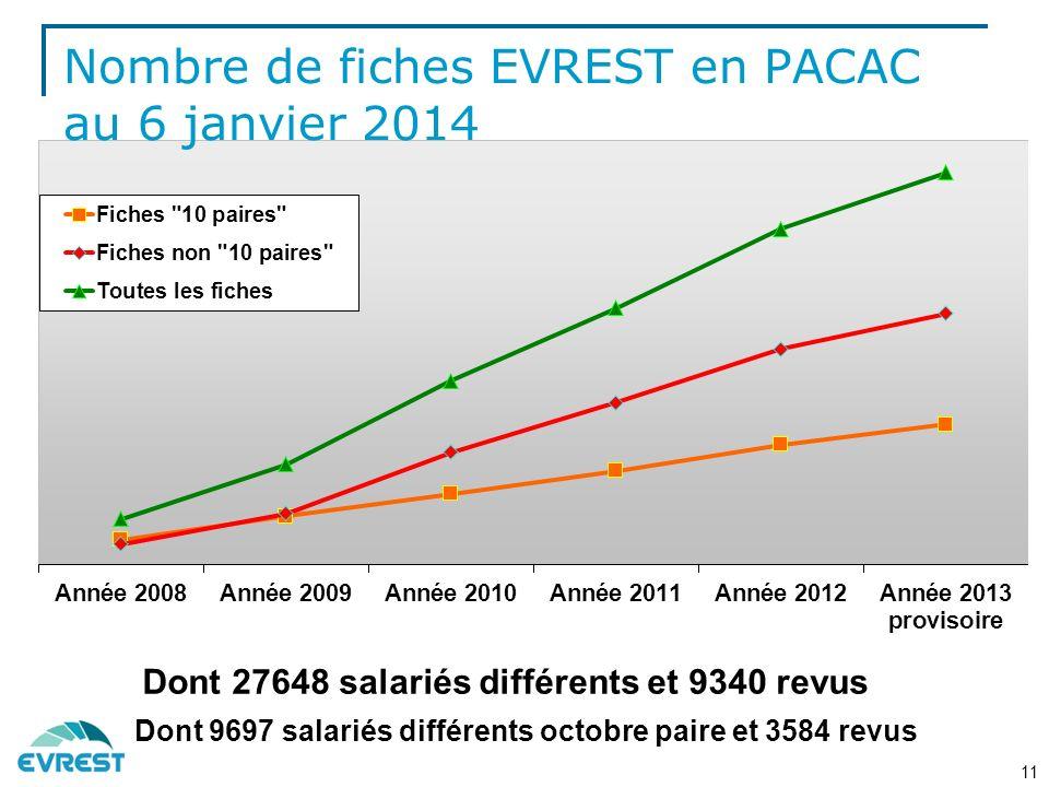 Dont 27648 salariés différents et 9340 revus Dont 9697 salariés différents octobre paire et 3584 revus 11 Nombre de fiches EVREST en PACAC au 6 janvier 2014