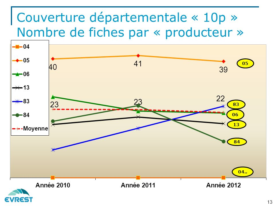 Couverture départementale « 10p » Nombre de fiches par « producteur » 13