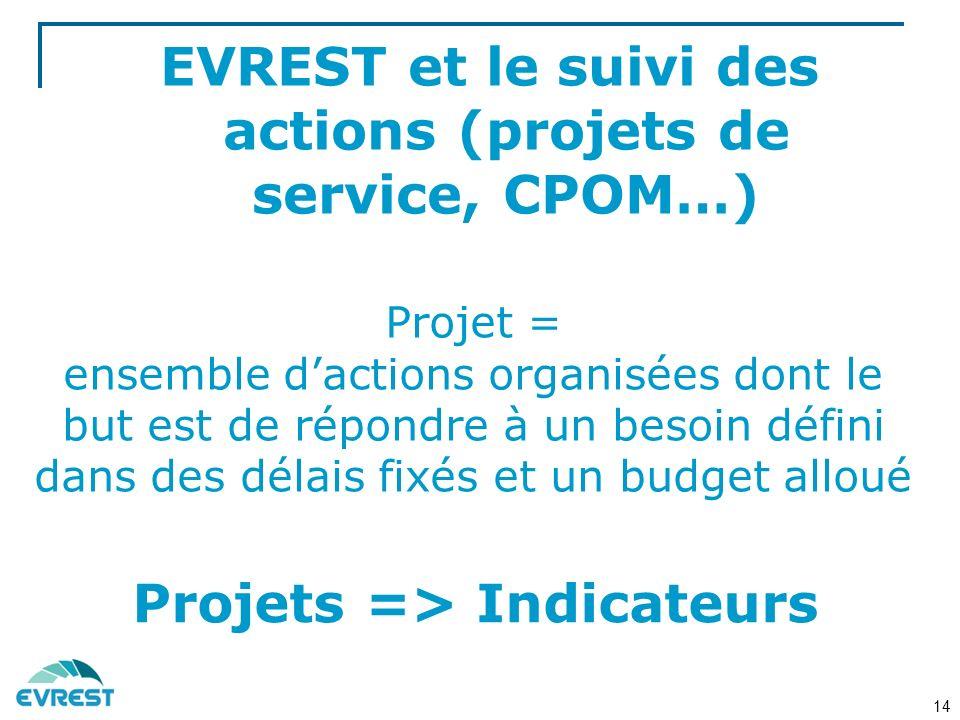 EVREST et le suivi des actions (projets de service, CPOM…) Projets => Indicateurs Projet = ensemble dactions organisées dont le but est de répondre à un besoin défini dans des délais fixés et un budget alloué 14