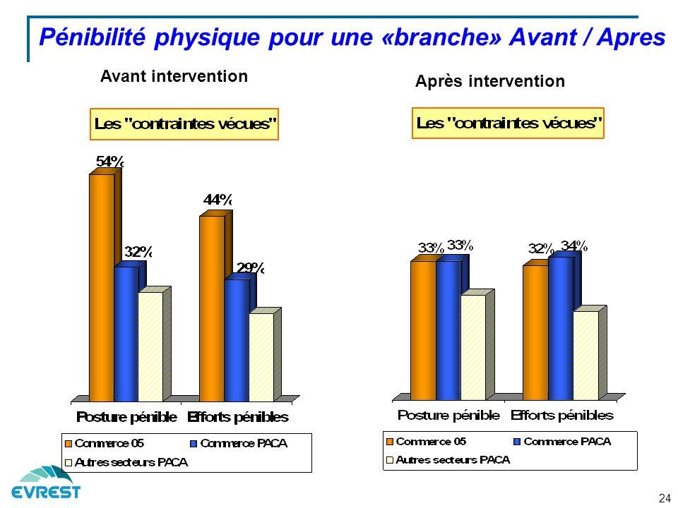 Pénibilité physique pour une «branche» Avant / Apres Avant intervention Après intervention 24