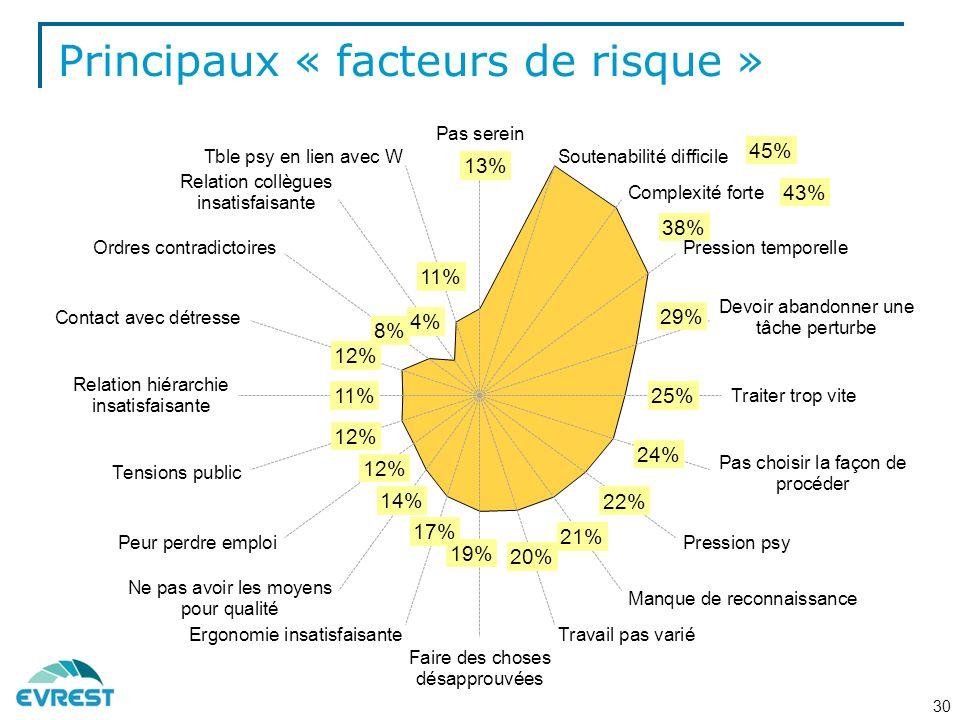 Principaux « facteurs de risque » 30