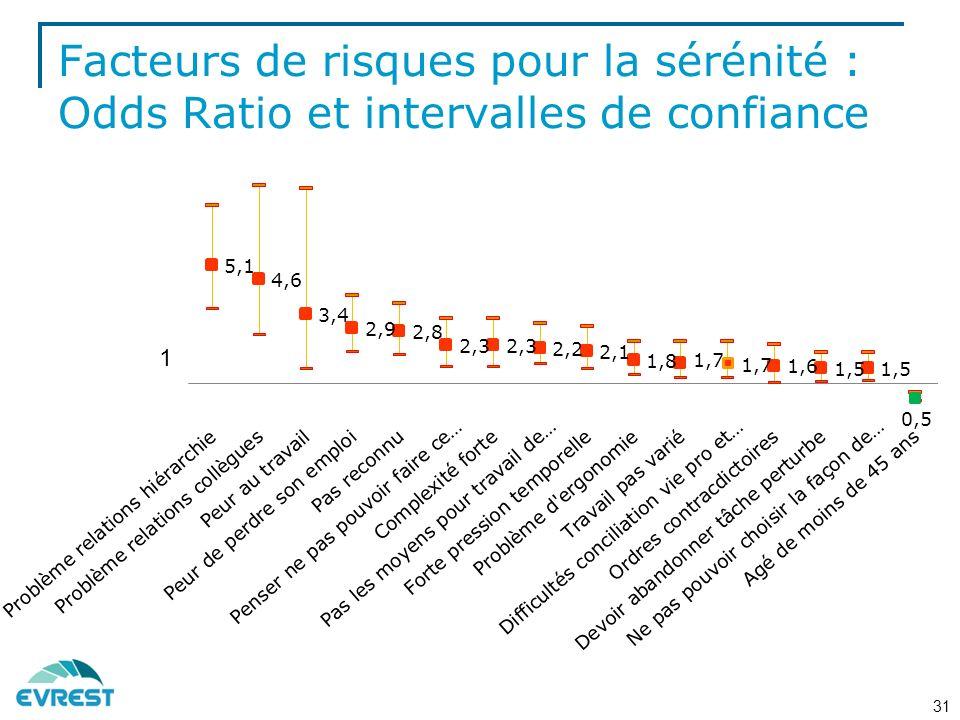 Facteurs de risques pour la sérénité : Odds Ratio et intervalles de confiance 31 1