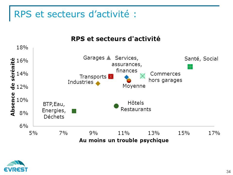 RPS et secteurs dactivité : 34