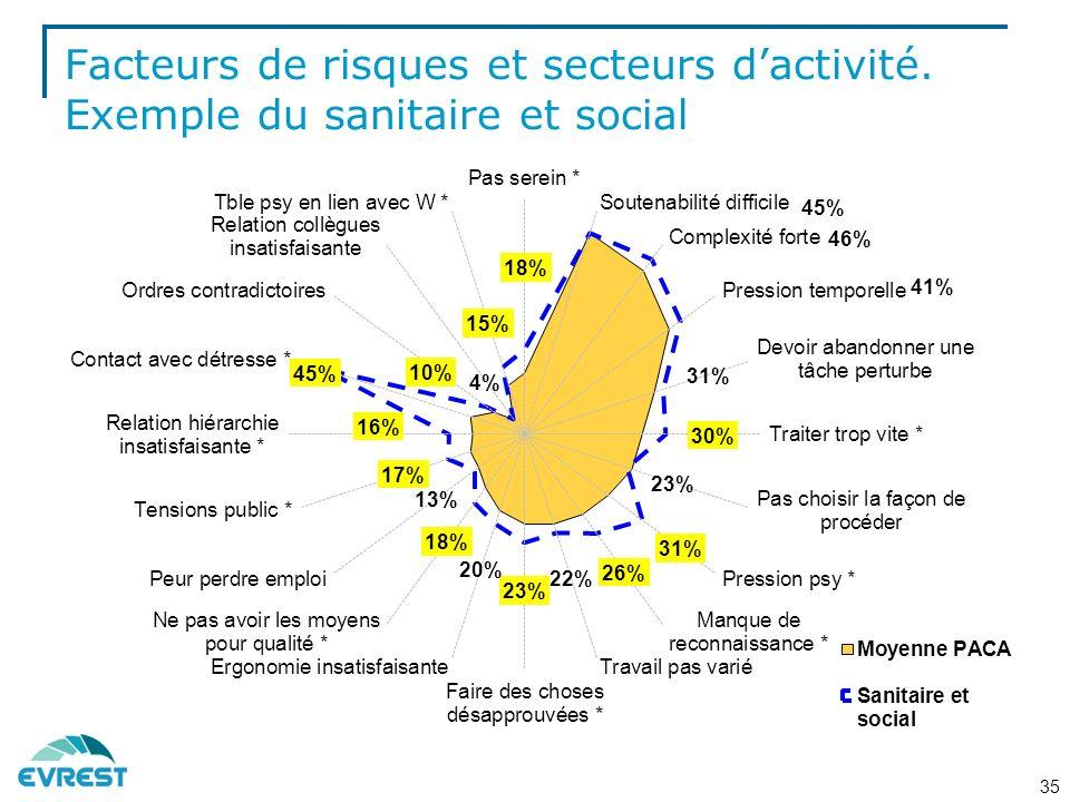 Facteurs de risques et secteurs dactivité. Exemple du sanitaire et social 35