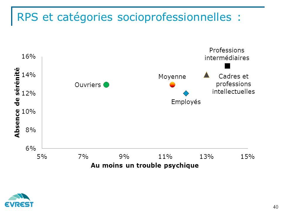 RPS et catégories socioprofessionnelles : 40
