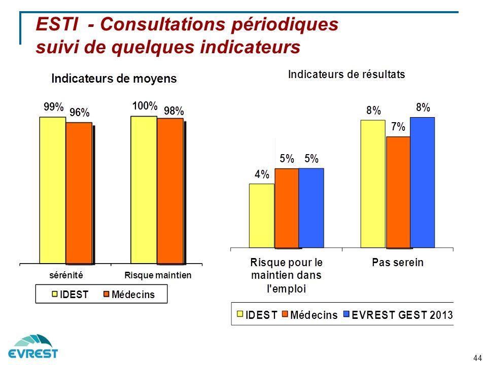 ESTI - Consultations périodiques suivi de quelques indicateurs 44